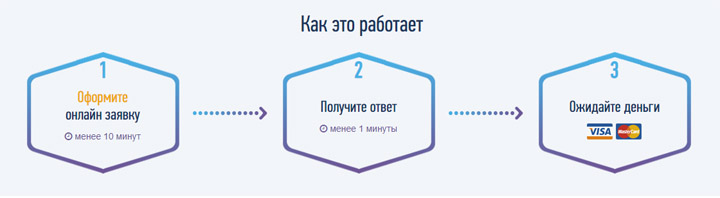 GoMoney: займ в Казахстане